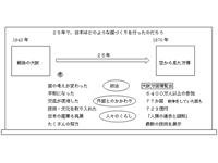 新しい日本へのあゆみ(第6学年)