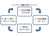 学校における道徳教育②