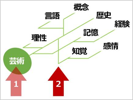 問いが生まれる知識の構造~バンコク調査報告(2)~