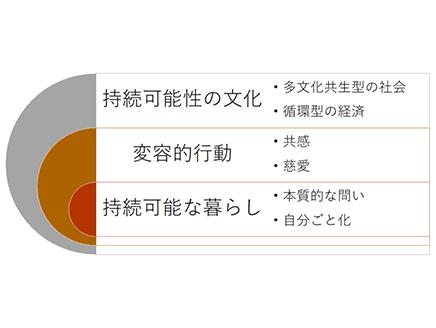 ポスト・コロナ時代の教育 'ESD for 2030'からの示唆 ~その3~